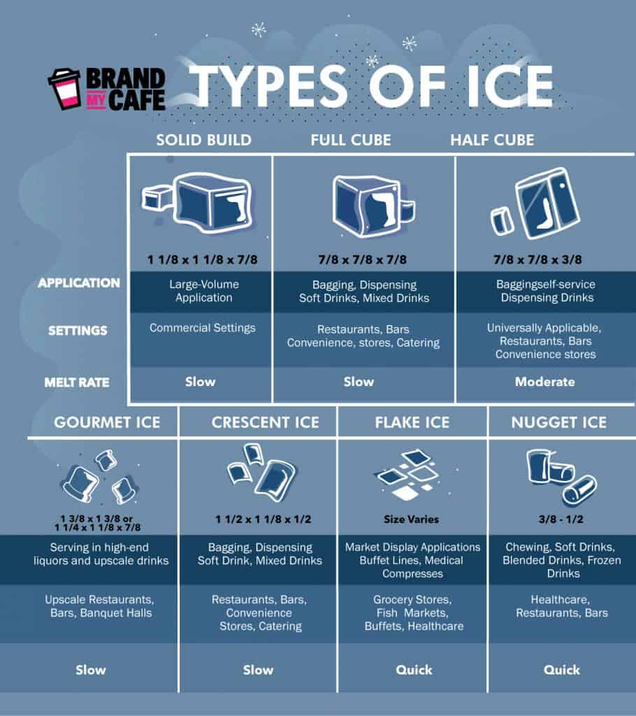 Different Types of Ice You Can Use in Your Cafe